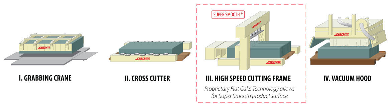 Aircrete Flat Cake Technology